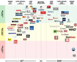 Bias Chart Check The Political Bias Of Any Media Site In This Massive
