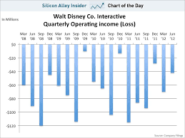 Interactive 120 Number Chart Chart Of The Day Disney Interactive Business Insider