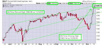 Rut Chart The Keystone Speculator Rut Russell 2000 Small Caps Daily