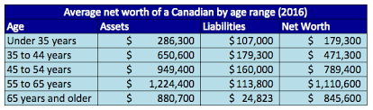 What Is Networth What Is The Average Net Worth Of A Canadian By Age And Province