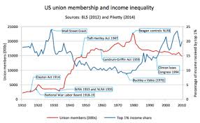 Labor Unions In The United States Wikipedia