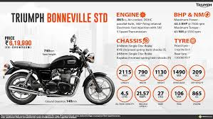 triumph bonneville std price specs review pics mileage in india
