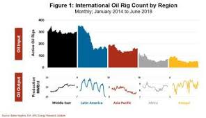 North America Rig Count Chart Trouble Brewing Where The Drilling Rigs Used To Roam Wild