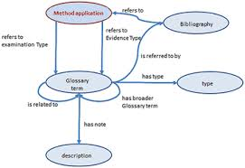structure of an essay sample vertically
