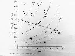 Respiratory Metabolic Acidosis Alkalosis Chart Metabolic And Respiratory Acidosis Alkalosis Diagram Quizlet