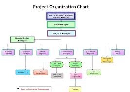 Sample Project Organization Chart Construction Organizational Chart Template Organization