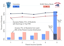 Nytimes Income Mobility Charts The Equality Of Opportunity Project
