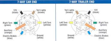 ford 7 pin trailer plug wiring diagram the wiring trailer plug wiring diagram 5 pin wire