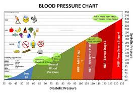 Stages Of Hypertension Chart Pin On Palminary Hypertension