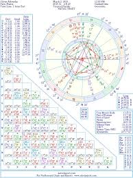 Olivier Rabourdin Natal Birth Chart From The Astrolreport A