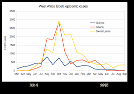 Virus west Ebola Wikijournal Wikiversity Preprints African Epidemic TIpfPq