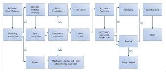 Production Flow Chart Management Sheng Wei Precision Co