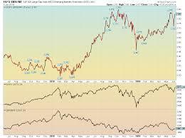 Ivv Etf Chart