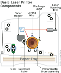 diagram of laser printer meetcolab diagram of laser printer laser printer diagram
