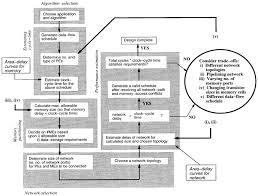 Vlsi Design Flow Chart Flow Chart For The Memory Architecture Design Methodology