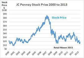 Jcp Stock Quote
