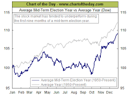 Chart Of The Day Market Performance In Mid Term Election