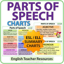 Parts Of Speech In English Esl Charts Word Classes