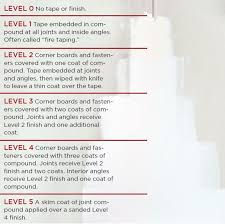 levels of drywall finish should be