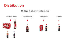coca cola distribution analyse marketing de coca cola