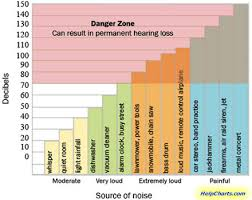 Sound Decimal Chart Decibel Noise And Range Charts