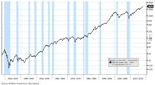 Months Of The Year Chart Book Us Business Cycle Chart Book