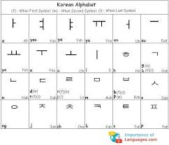 Learn Korean Alphabet Korean Language Alphabet Chart