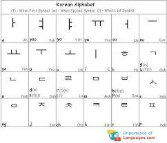 Hangul Alphabet Chart Learn Korean Alphabet Korean Language Alphabet Chart