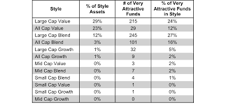 Investment Style Chart Q4 2015 Investment Style Ratings For Etfs And Mutual Funds
