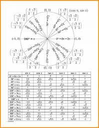 Chart Of Sin Cos Tan Trig Sine Cosine Tangent Table 9 Divine