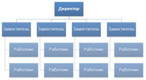 Линейная организационная структура управления предприятием  Линейная организационная структура