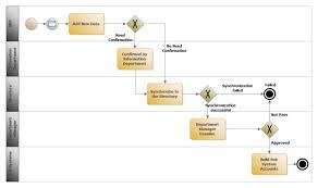Erp Process Flow Chart Erp Management Bpmn Free Erp Management Bpmn Templates
