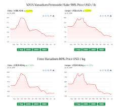V2o5 Price Chart V2o5 Hashtag On Twitter