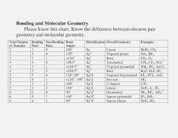 Molecular Geometry And Polarity Chart 38 Extraordinary Molecular Gemoetry Chart