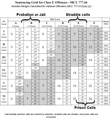 Felony Chart Are You Going To Jail Or Prison For A Felony Committed In