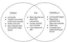 classification chartscinderella  venn diagram