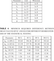 Statistical Significance Results P Values For The