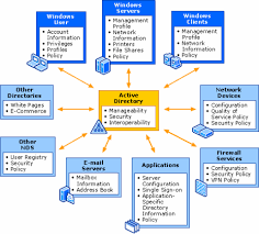 Basic Functions Of Microsoft Active Directory