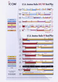 K5qhd Garland Amateur Radio Club Icom Charts