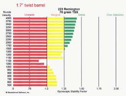 223 Twist Rate Chart Barnes Tsx Observations