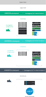Hpe Org Chart Irisinfotech Is A Global It Service Leader That Puts Top