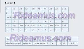 Диагностическая работа по русскому языку марта  Диагностическая работа №3 по русскому языку