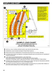 Sample Load Chart Lull 1044c 54 Series Ii Operation Manual