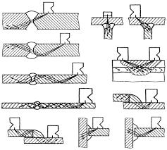 Контроль сварных соединений Контроль качества сварных соединений  Способ ультразвукового контроля сварного соединения устанавливается в технической документации