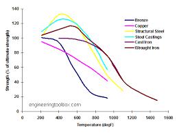 Metal Melting Temperatures Jet Fuel Cant Melt Steel Beams