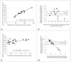 standardization of renal function evaluation in wistar rats rattus norvegicus from the federal university of juiz de fora s colony