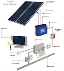 wiring diagrams for rv solar system the wiring diagram wiring installation guide nilza wiring diagram