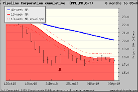 Stock Trends Report On Pembina Pipeline Corporation