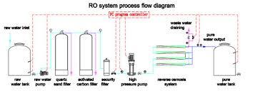 portable water filter diagram. Samll Water Filter 1000L/H Ro Treatment Portable Purifier Unit Diagram