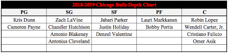 Bulls Depth Chart 2018 Offseason Overview Chicago Bulls Hoops Concierge